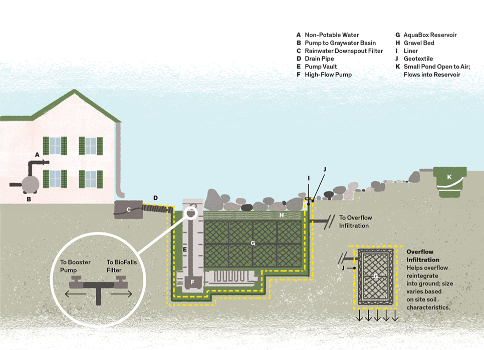 RainXchange water filtering system