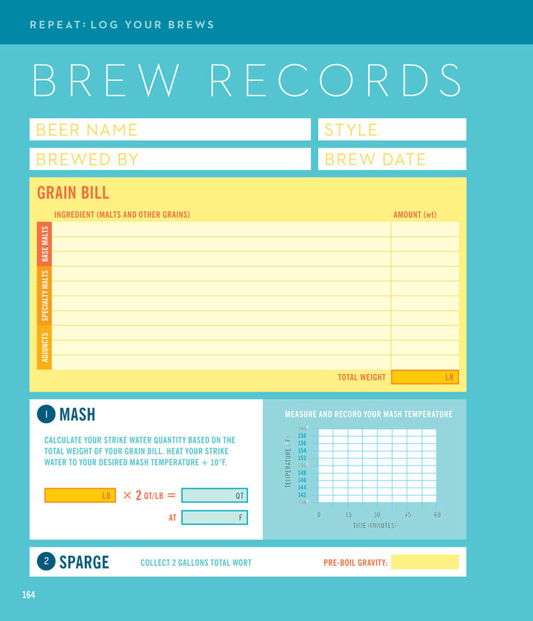 Last but not least, you'll want to keep a record of your best brews. The Beer Record lets you take notes so you can replicate your favorite combination later. Bostwick and Rymill say it only costs about $50 to outfit your kitchen with the necessary equipm