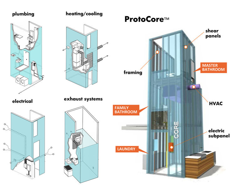 These diagrams show the ProtoCore, where all the major infrastructural systems of a Proto Home are housed.