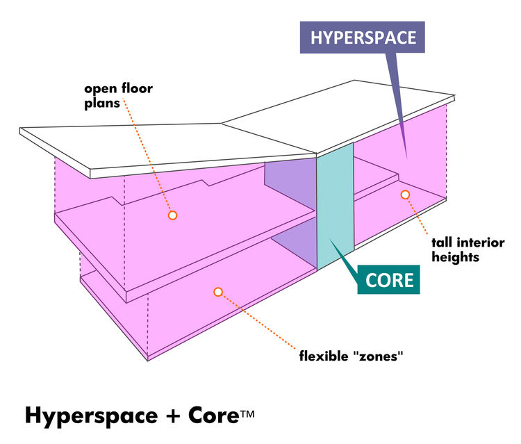 "With the ProtoCore at the center, the rest of the house is able to be open and surround the core. Vafaee and his team call the living areas the ""hyperspace."""