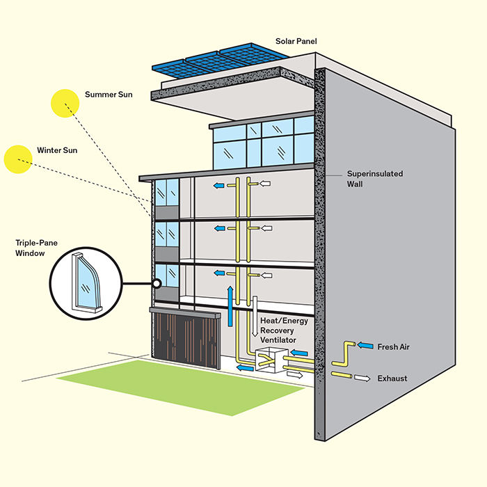 How Passive Houses Work