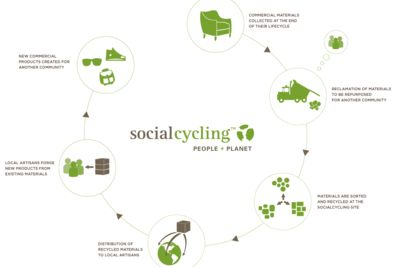 SocialCycling graphic