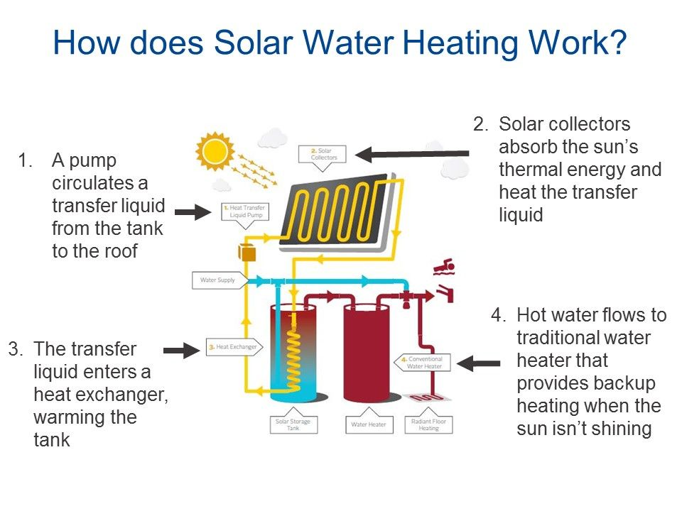 solar water heating graphic